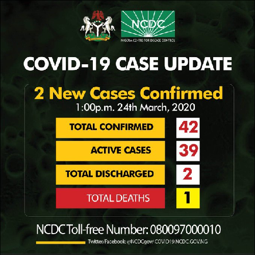 COVID-19: Infection Cases Hit 42 in Nigeria, Abba Kyari Tests Positive