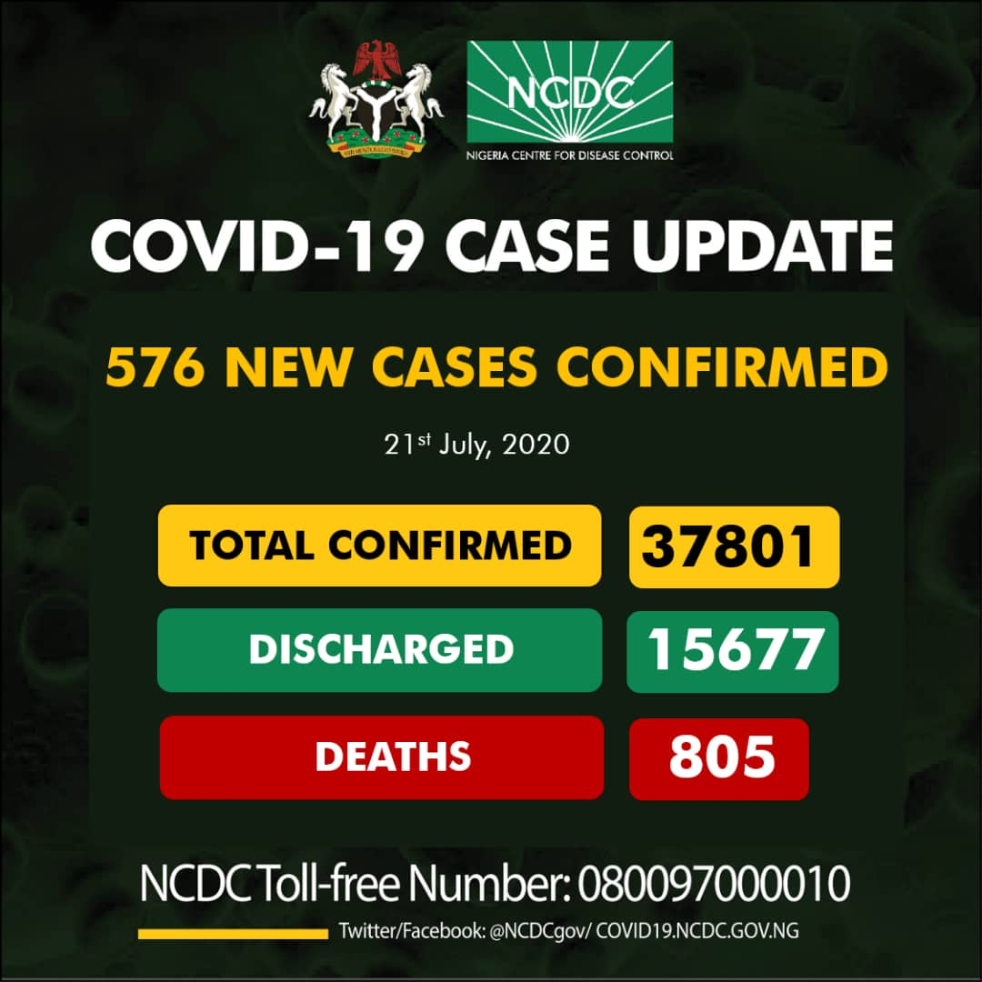 Nigeria's Death Toll from COVID-19 Exceeds 800