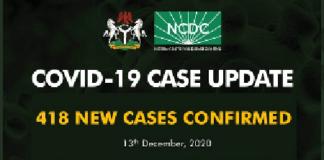 Nigeria records 418 new COVID-19 cases in 16 states, FCT
