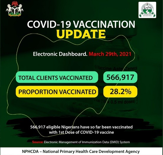 Over 560,000 Nigerians Vaccinated with 1st Dose of Covishield, Says NPHDA